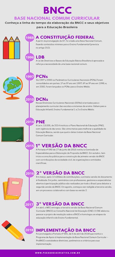 Linha do tempo da BNCC
