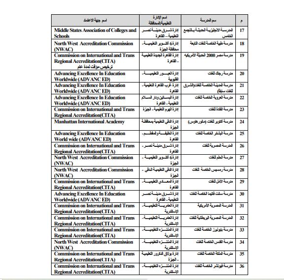 قائمة الشهادات العربية والأجنبية المعادلة بالثانوية العامة المصرية 504