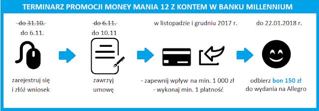 Terminarz promocji Money mania 12 z kontem w Banku Millennium