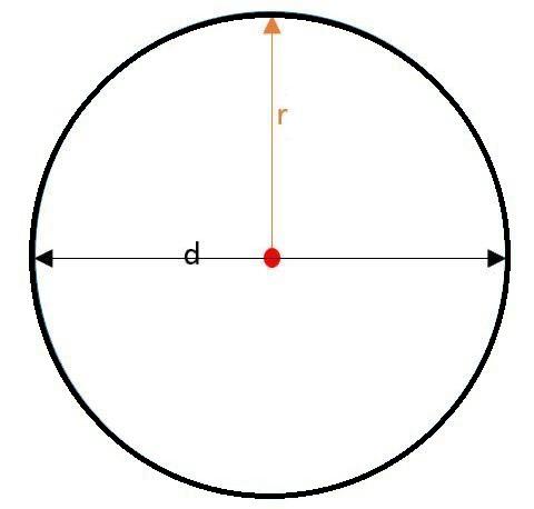 Rumus Luas Lingkaran Pembahasan Contoh Soalnya Lengkap