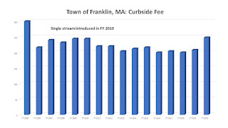 The Franklin trash rate is scheduled to increase July 1 to $248 per year