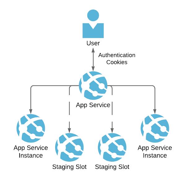 traffic to app service