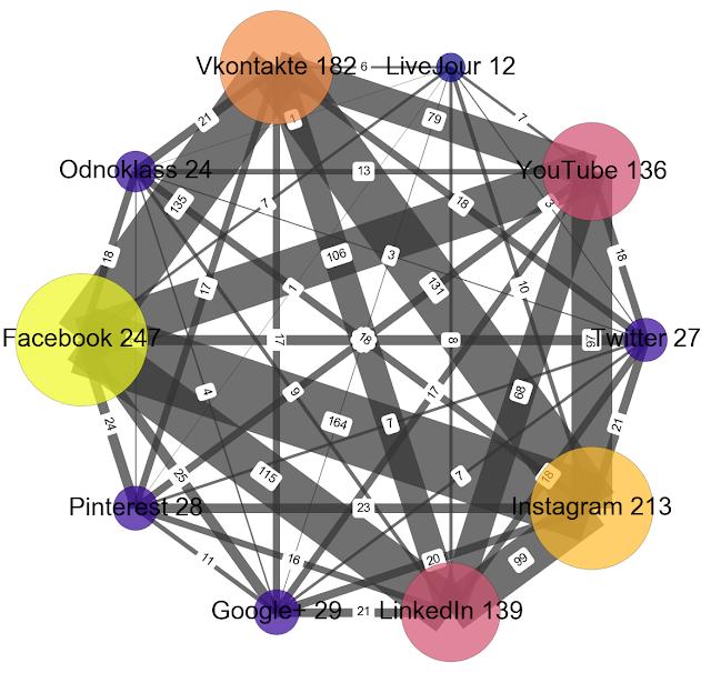 Какие социальные сети у нас наиболее популярны