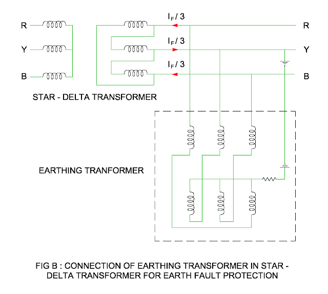 connection of earthing transformer with star delta transformer