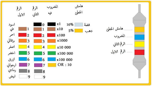 كيفية حساب قيمة المقاومة بالألوان  ,  كيفية حساب المقاومة الكهربائية للسنة الثالثة متوسط  , مكونات المقاومة الكهربائية
