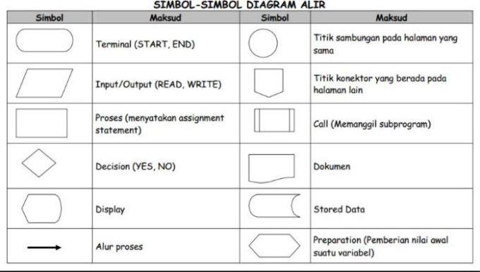 Sistem informasi manajemen simbol simbol diagram alir simbol simbol diagram alir ccuart Gallery