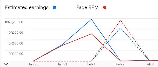 Apa itu RPM dan Cara Meningkatkan RPM Blog Atau Website