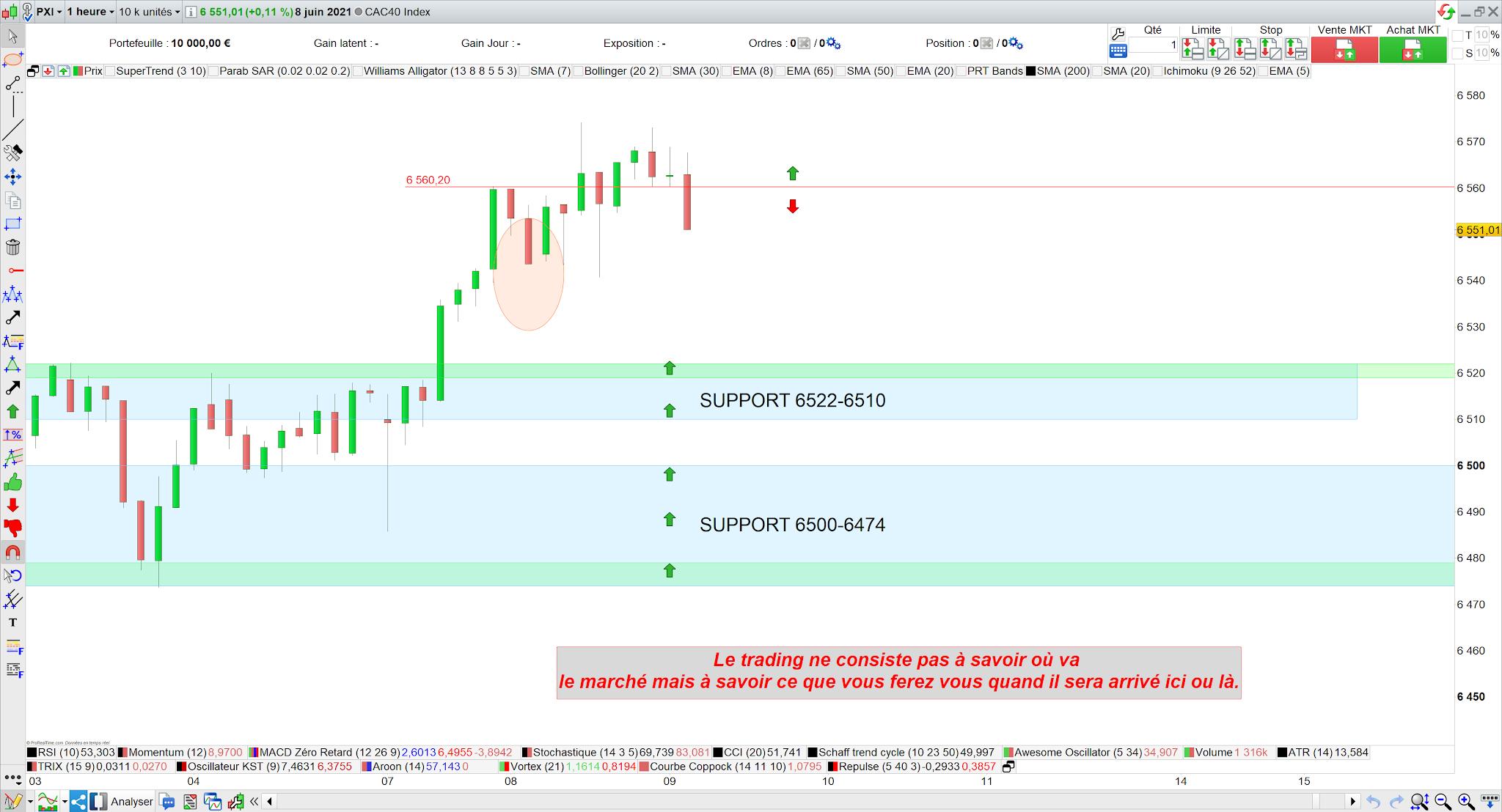 trading cac40 intraday 8 juin 21 bilan