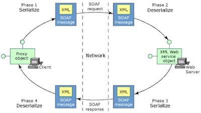 Web Servis Kayıtlarını Detaylı Görüntülemek için XML Editör Önerileri