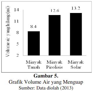 Grafik volume air yang menguap