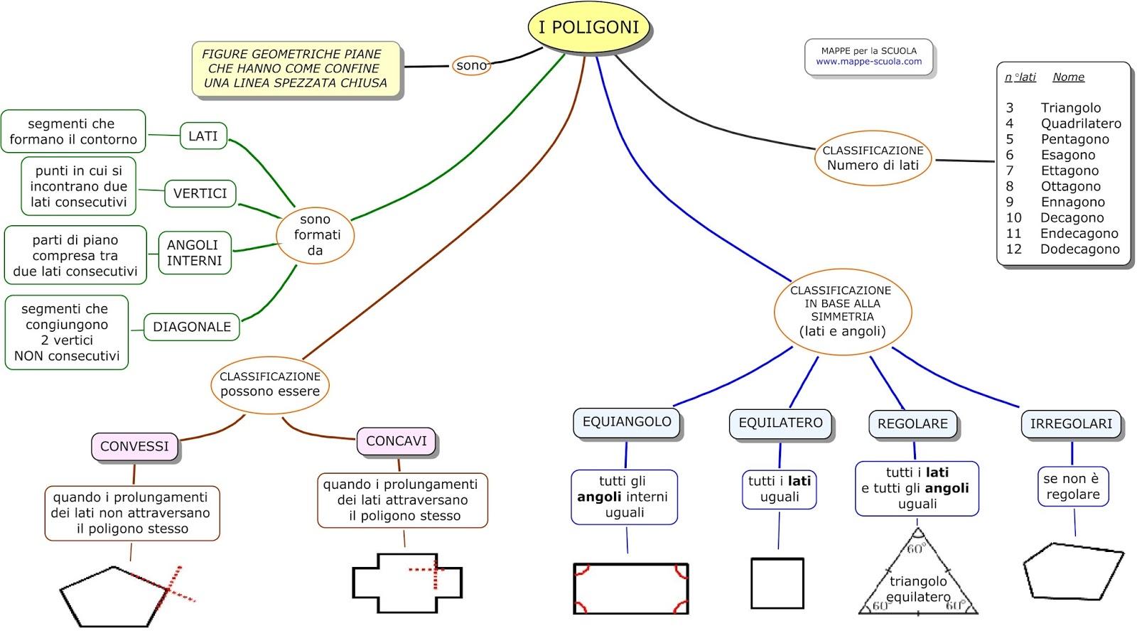 Mappe Per La Scuola I Poligoni