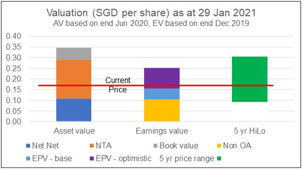 New Toyo Valuation