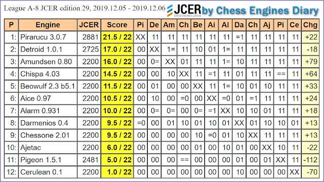 JCER (Jurek Chess Engines Rating) tournaments - Page 21 2019.12.05.LeagueA-8.JCER.ed29scid.html