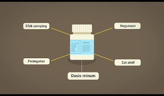 Alasan obat Selalu Mencantumkan Dosis, Zat Aktif, Manfaat, Aturan Pemakaian, Kegunaan Dan Lain Lain Di Wadah Bungkus Kemasan Obat