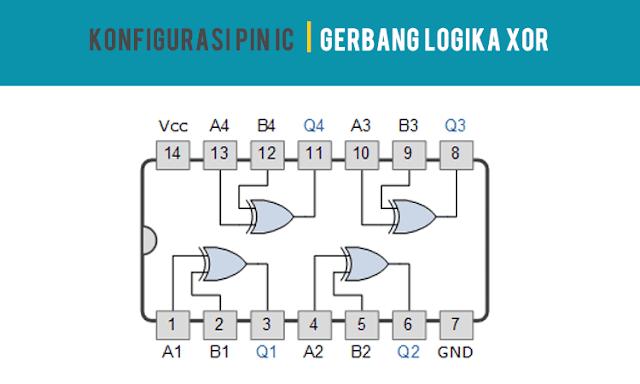 Konfigurasi PIN IC Gerbang Logika XOR