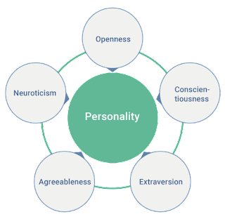 "Big 5 Personality Traits By Anna Tunikova for peats.de and wikipedia - <a rel=""nofollow"" class=""external free"" href=""https://peats.de/article/big-five-die-personlichkeit-in-funf-dimensionen"">https://peats.de/article/big-five-die-personlichkeit-in-funf-dimensionen</a>, <a href=""https://creativecommons.org/licenses/by/4.0"" title=""Creative Commons Attribution 4.0"">CC BY 4.0</a>, <a href=""https://commons.wikimedia.org/w/index.php?curid=66464543"">Link</a>"