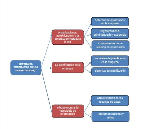 Los Sistemas De Informacion En Las Organizaciones Julio 2011