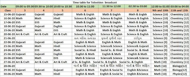 Std 3 To 12 DD Girnar Time Table Online Education TV channel List Gujarat