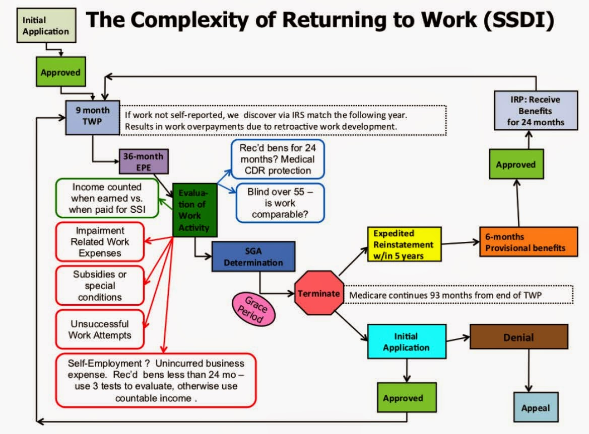 disability management return to work plans Return to work program new york state workers' compensation board page 3 return to work (rtw) program best practices  1 proactive behaviors in the workplace lead to successful rtw outcomes.