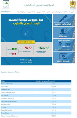 المغرب : تسجيل 45 إصابة جديدة مؤكدة ليرتفع العدد إلى 7577 مع تسجيل 107 حالة شفاء وحالتي وفاة جديدتين خلال الـ24 ساعة✍️👇👇