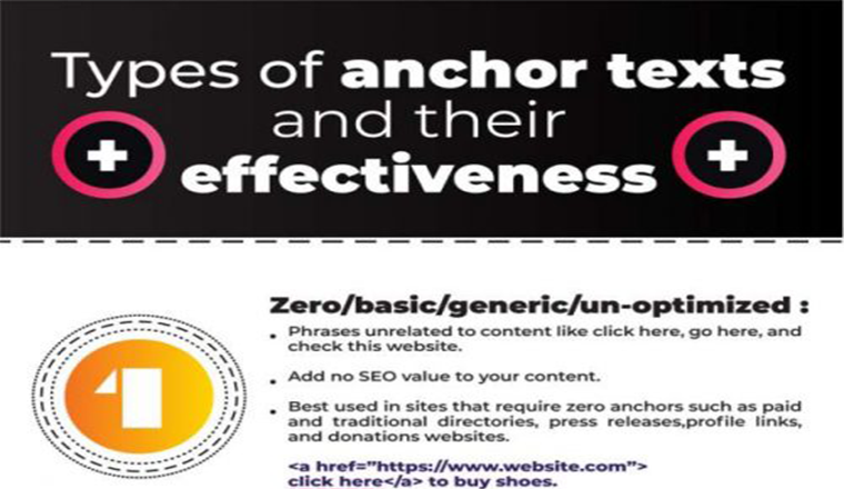 Most successful Anchor Text Optimization activities #infographic