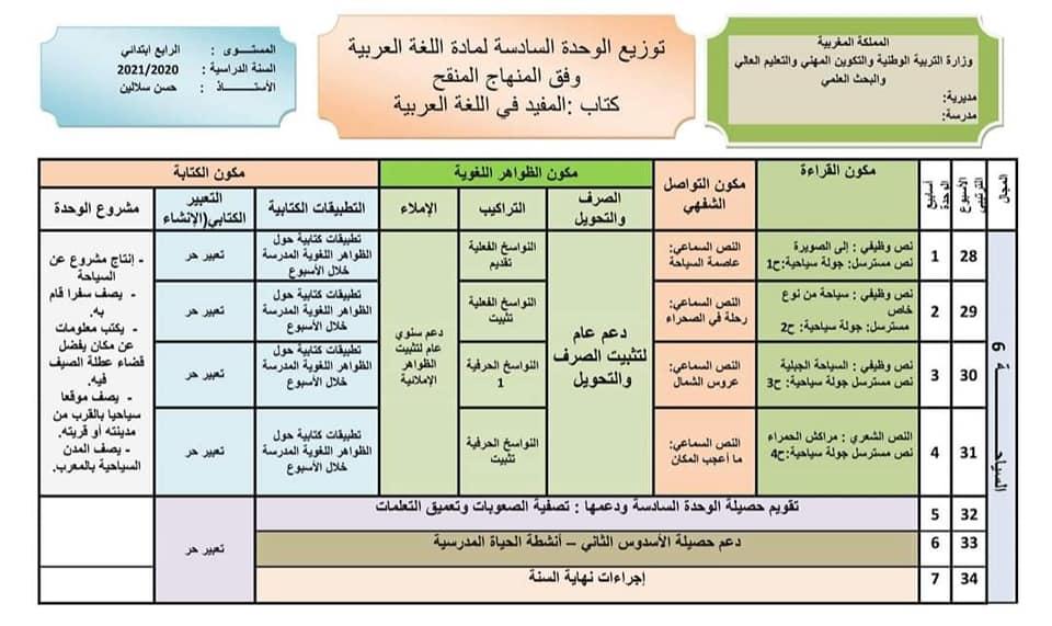 التوزيع المجالي كتاب المفيد في اللغة العربية