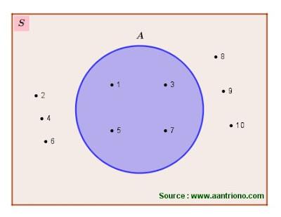 komplemen suatu himpunan dengan diagram venn