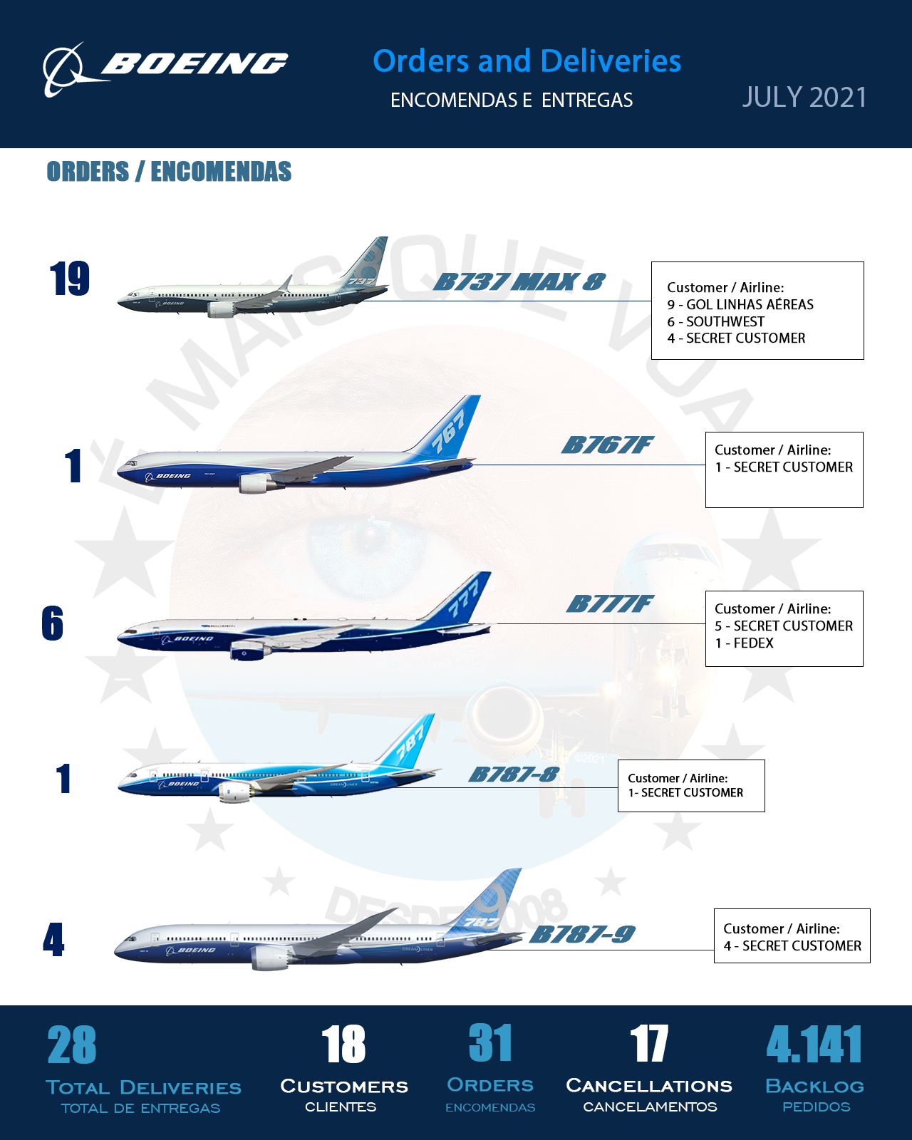 INFOGRAPHIC • Orders and Deliveries Boeing Airplanes — July 2021 | MORE THAN FLY