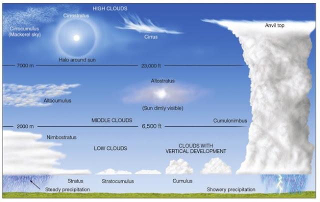 Prediksi cuaca berdasarkan bentuk awan