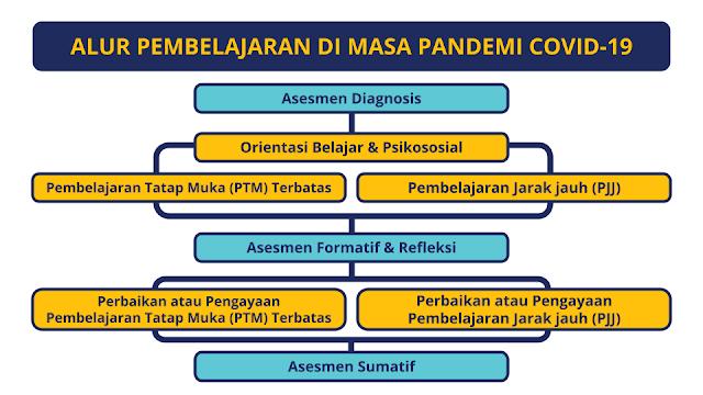 mempelajari alur pembelajaran di masa pandemi COVID-19 dengan langkah-langkah sebagai berikut