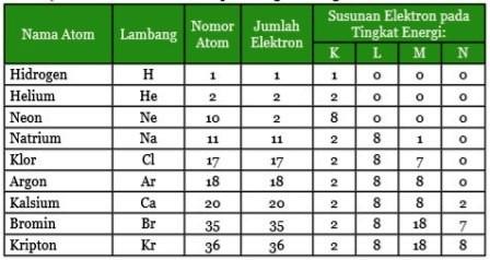 Susunan Elektron Atom pada Tingkat Energi