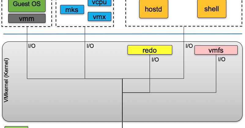 virtualguido: VMware ESXi locking and how to kill a frozen VM