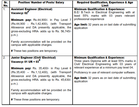 Recruitment of various post in  INDIAN INSTITUTE OF TECHNOLOGY