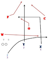 Cripes! Get back to fundamentals...: Slot Coverage Variations