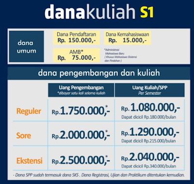 Biaya SPP Unindra