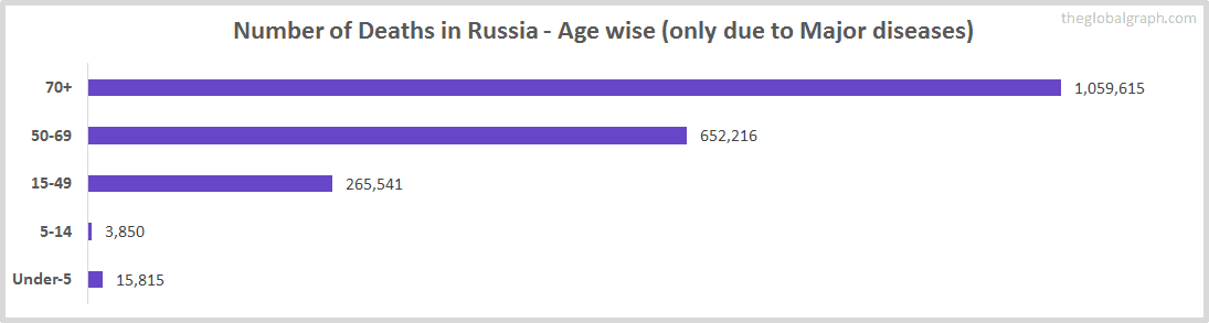 Number of Deaths in Russia - Age wise (only due to Major diseases)