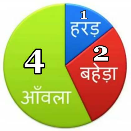 Triphala Churna Combination Ratio