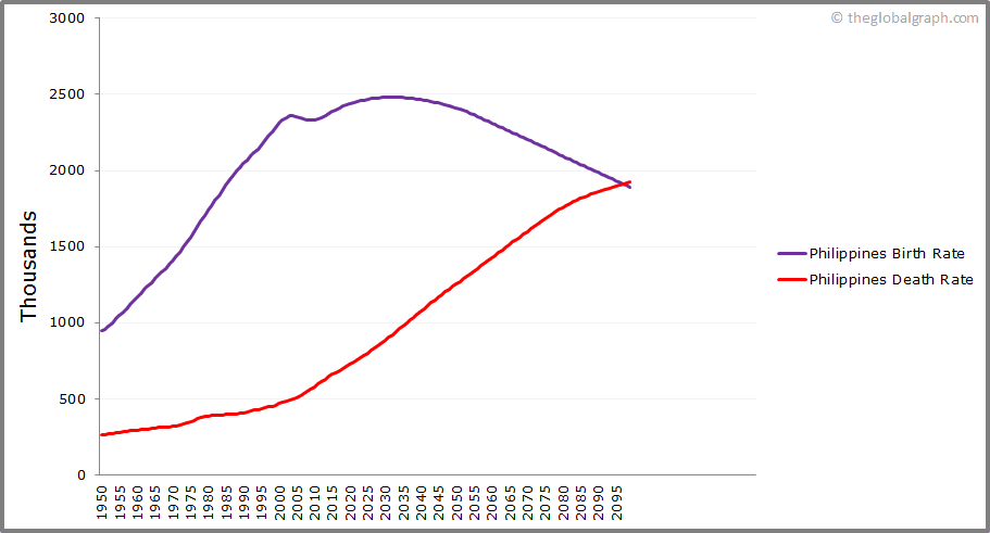 Philippines  Birth and Death Rate