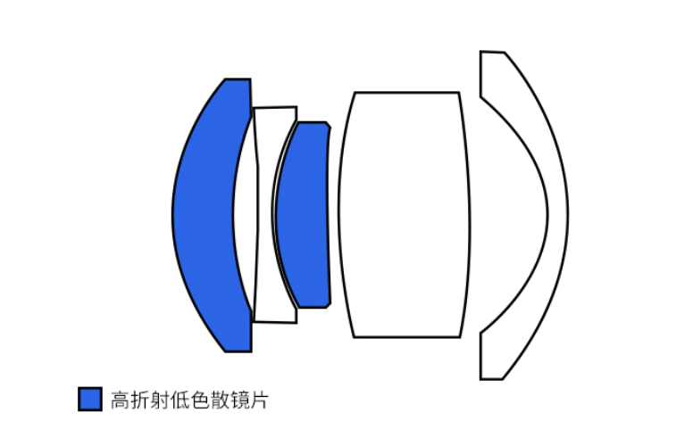 Оптическая схема объектива 7artisans 35mm f/5.6 для Leica M