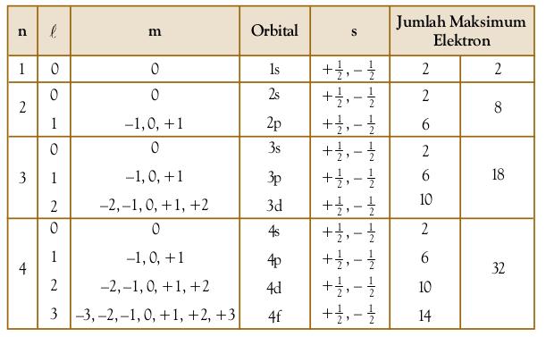 Bilangan Kuantum dan Orbital Atom