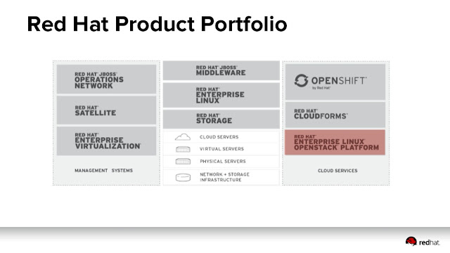 all product redhat