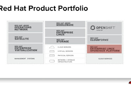 produk produk Perusahaan Redhat.