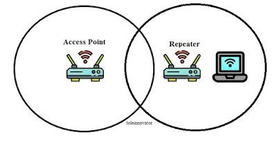 Mengenal tentang repeater