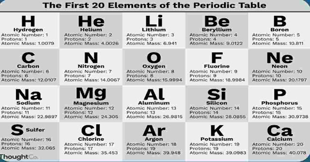 What is the first element on the Periodic table?