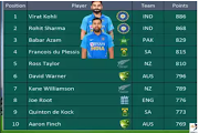 ICC discharged first ODI positioning of year 2020Team