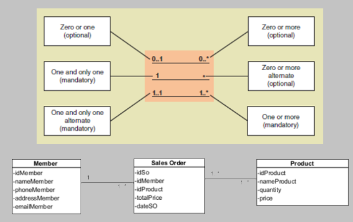 Relasi class dalam class diagram