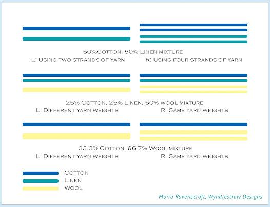 Combining yarns – Diagram by Moira Ravenscroft, Wyndlestraw Designs