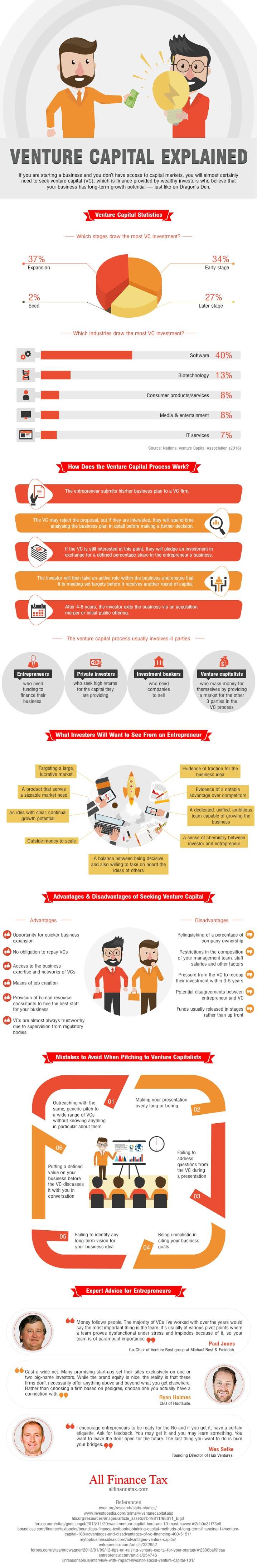 Venture Capital Explained #infographic