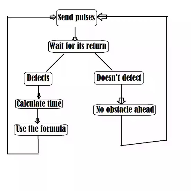 ultrasonic sensor flowchart
