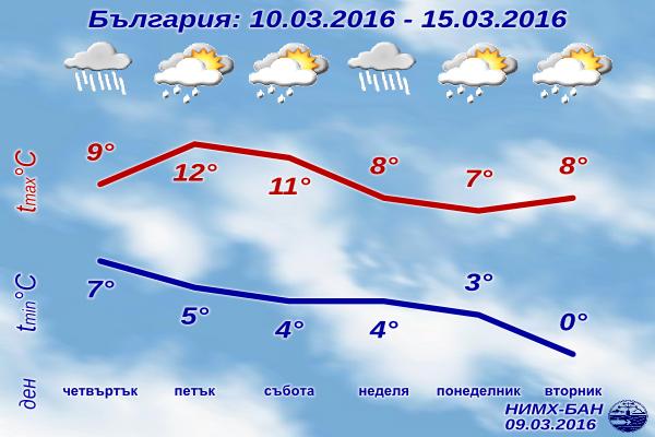 Седмична Прогноза за времето от 10 март 2016 до 15 март 2016